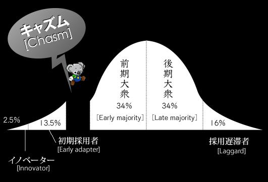ムーアのキャズム理論