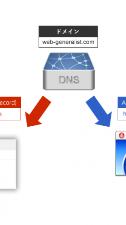 独自ドメインでメールはGmail・サイトはさくらサーバを使うためのレコード設定方法