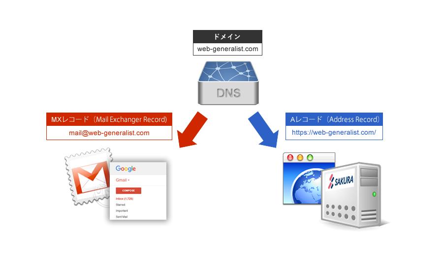 独自ドメインでメールはGmail・サイトはさくらサーバを使う