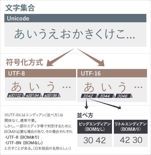 Unicode、UTF-8、UTF-16、エンディアン